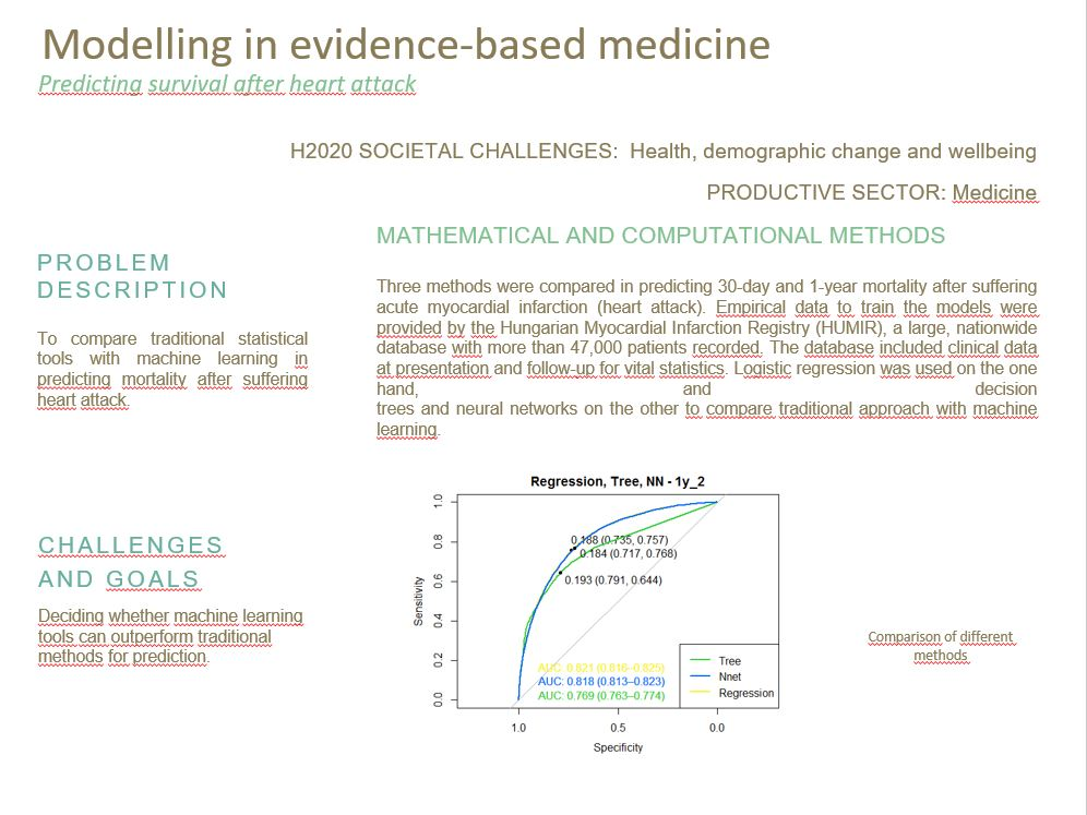 Bizonyítékokon alapuló orvoslás fejlett matematikai modellezés révén