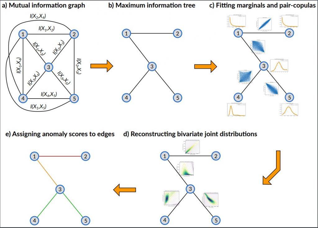 Nagy dimenziós adat vezérelt modellezés, szimuláció és döntéstámogatás kopulák, valószínűségi grafikus módszerek és gépi tanulási módszerek segítségével