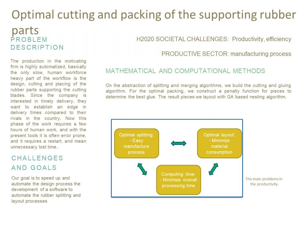 Optimal cutting and packing of the supporting rubber parts