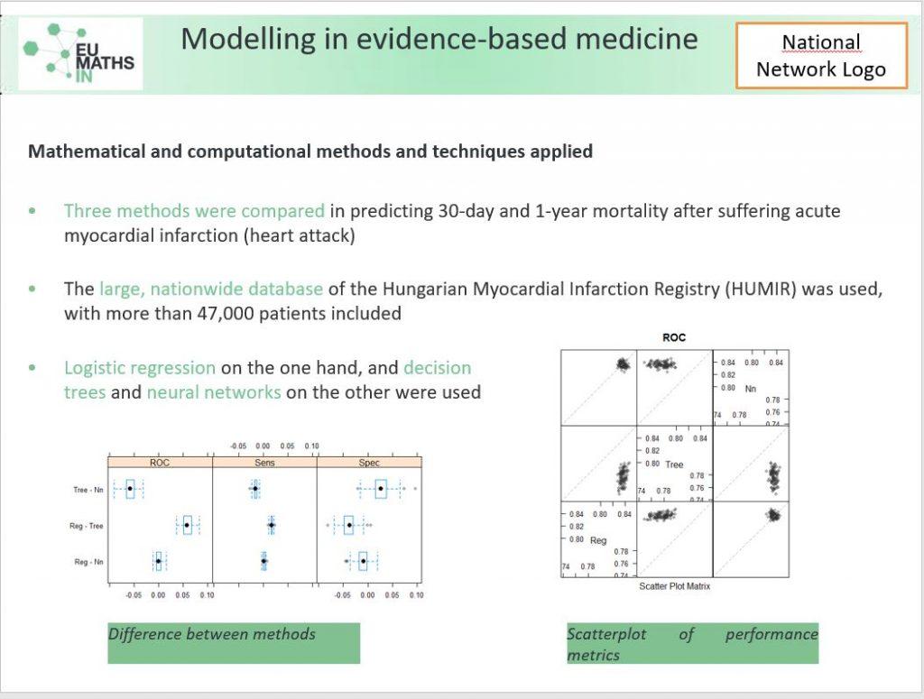 Modelling in evidence based medicine